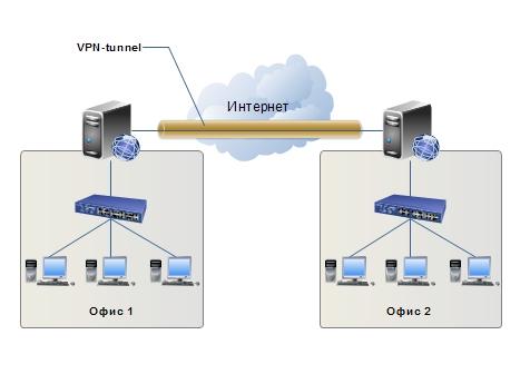 Объединение офисов через VPN